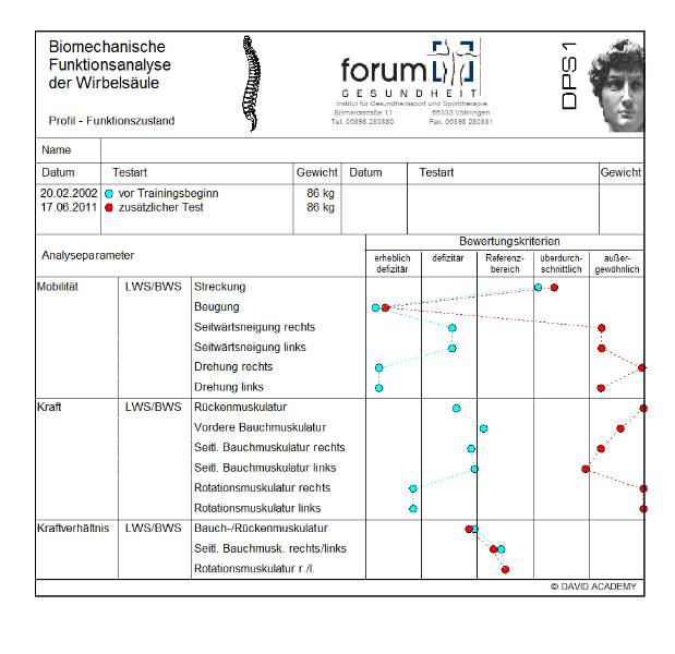 Biomechanische Funktionsanalyse - Physiotherapie Völklingen